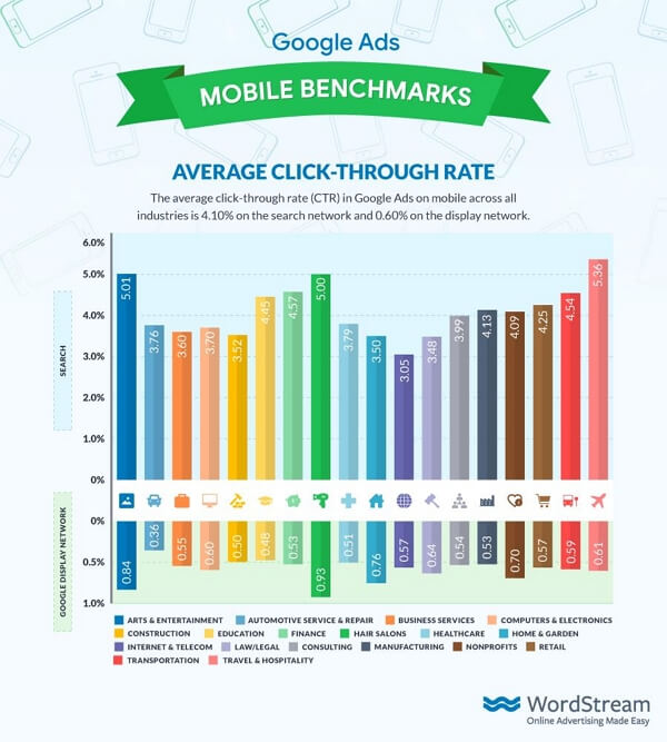 mobile benchmarking
