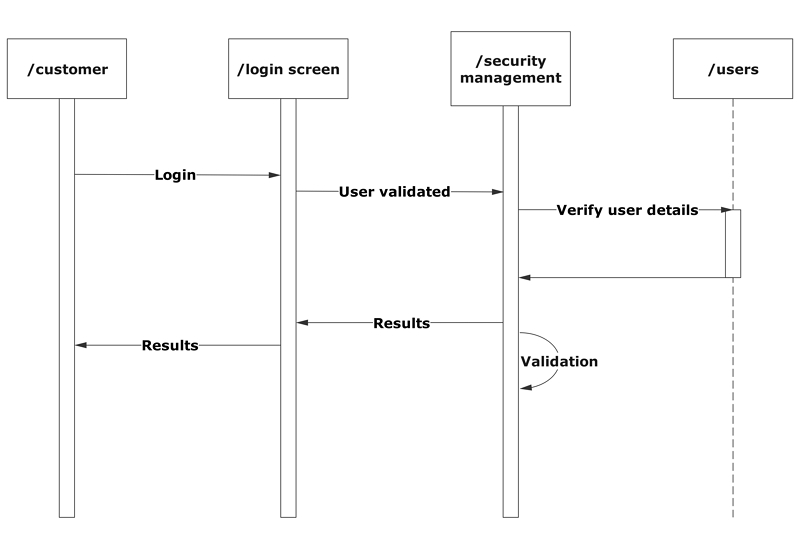IT developer sequence diagram example
