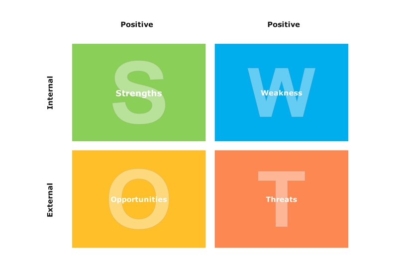 marketing SWOT