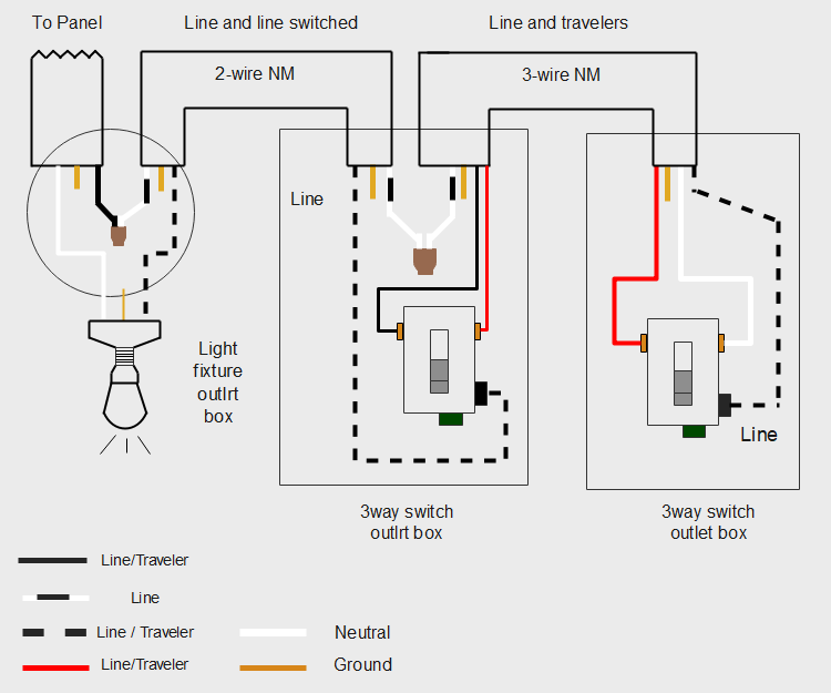 3-Way Switch Wiring Diagram Line to Light Fixture