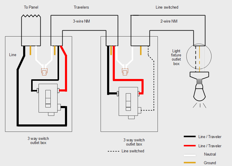 3-Way Switch Wiring Diagram, NM Cable