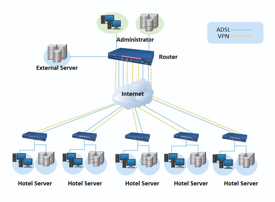 best network diagram