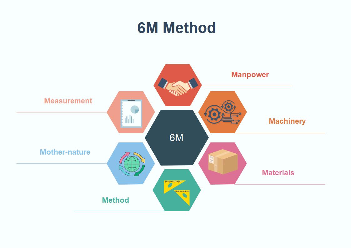 6m method