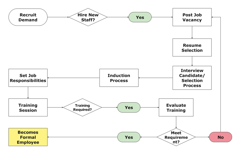 hr process flowchart