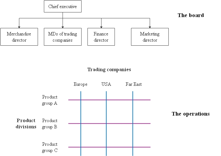The matrix structure