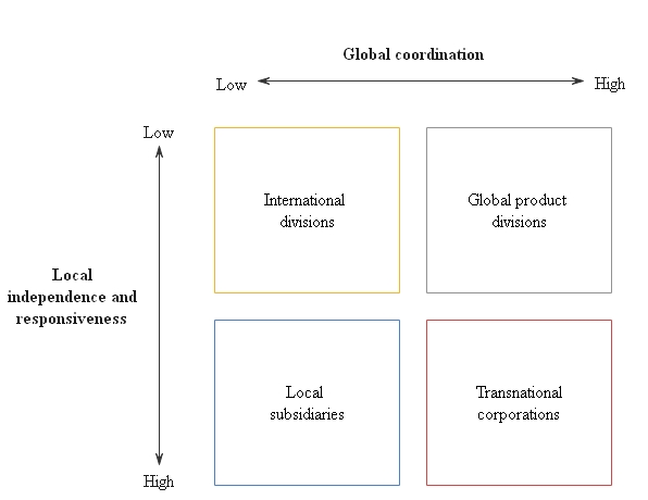 The transnational structure