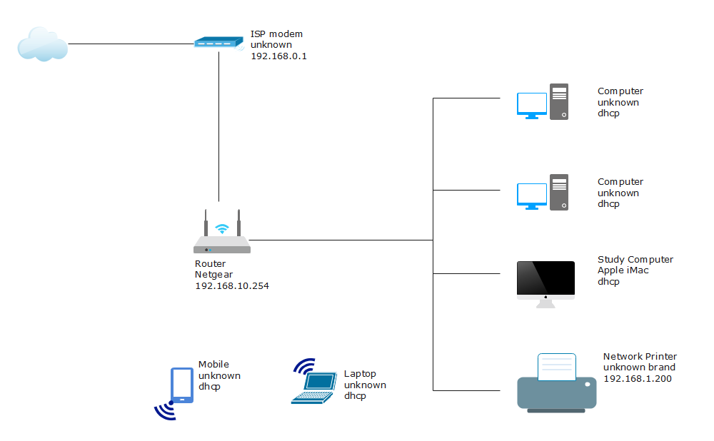 Basic Network Diagram with Modem & Router