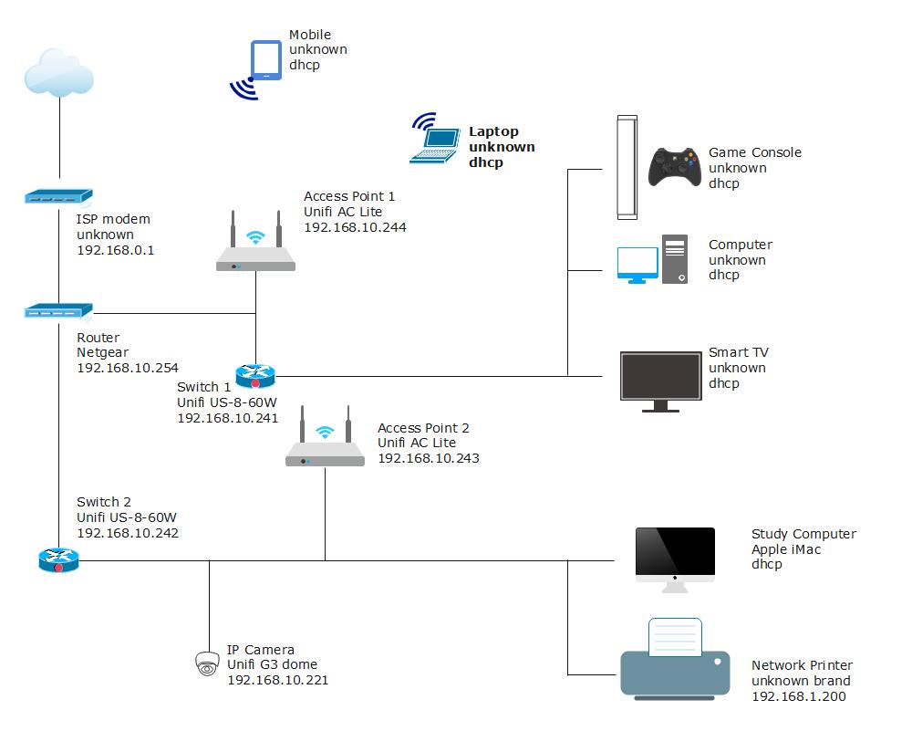 Advanced Network Diagram