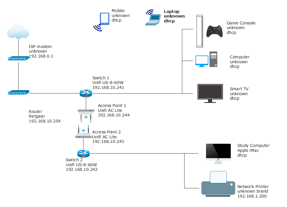 Mesh Network Diagram