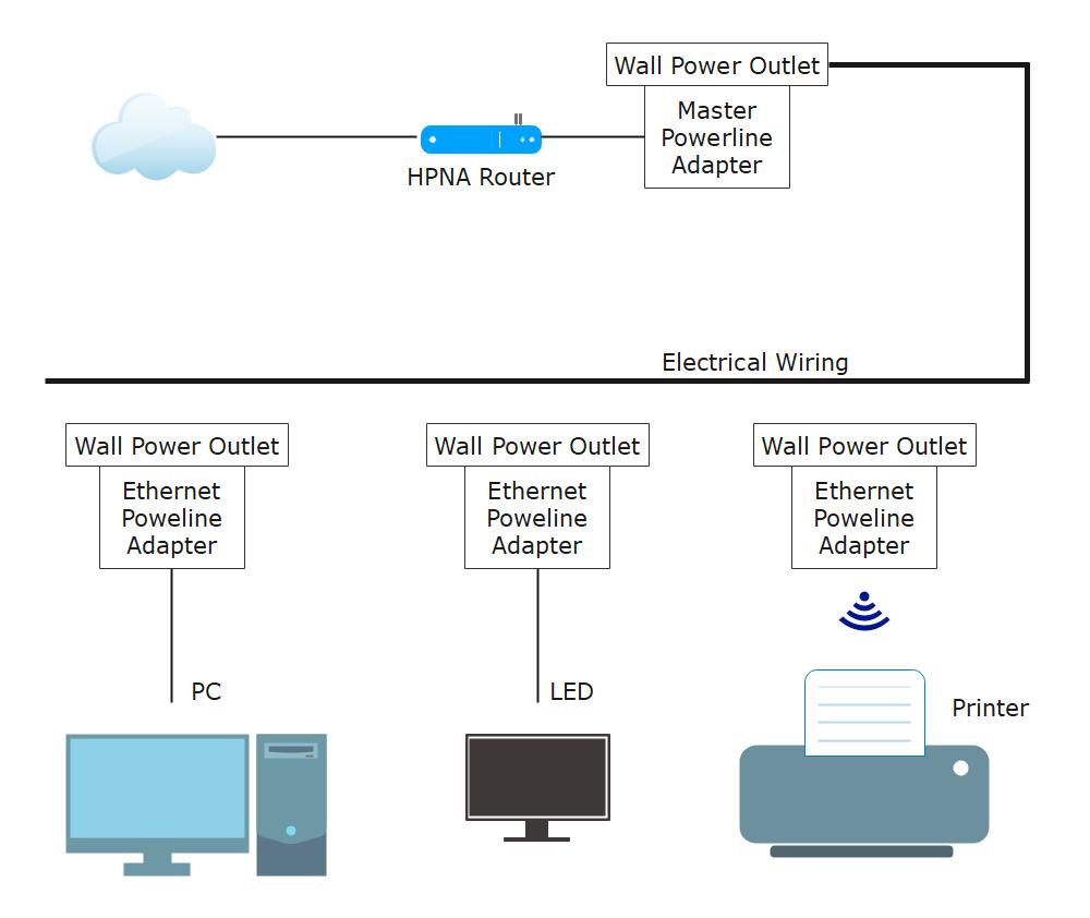 Power line Network Diagram