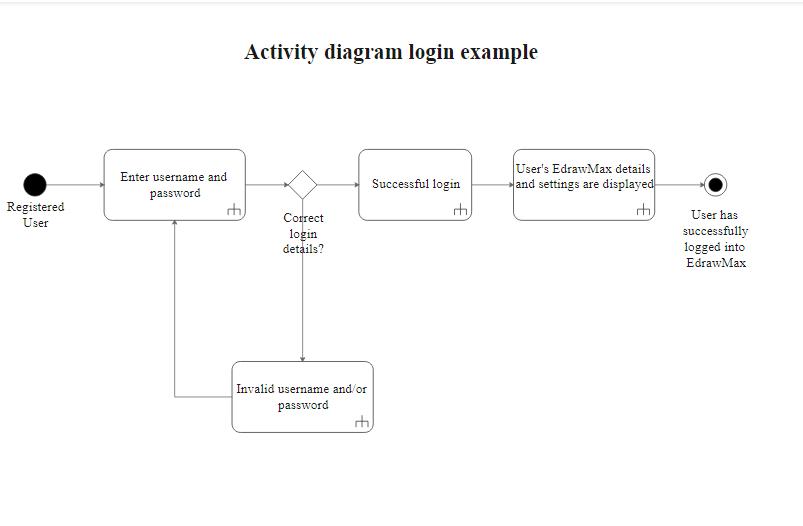 Activity Diagram Login Example