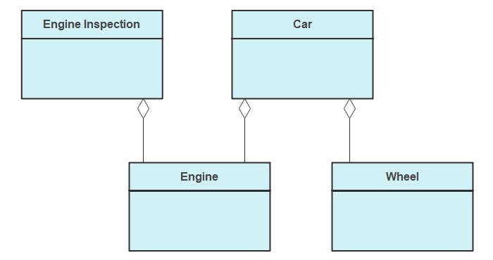 Aggregations Represented in a UML Diagram