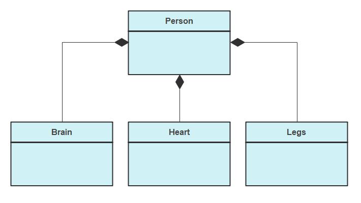 Compositions Represented in a UML Diagram
