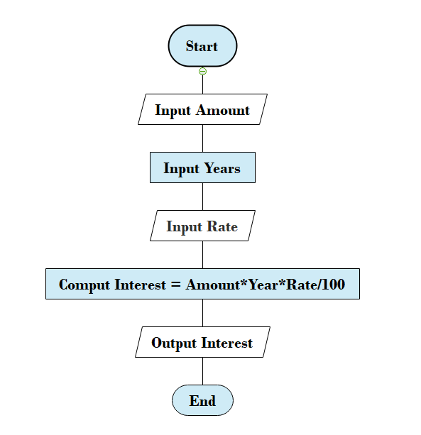 Calculate the Interest of a Bank Deposit