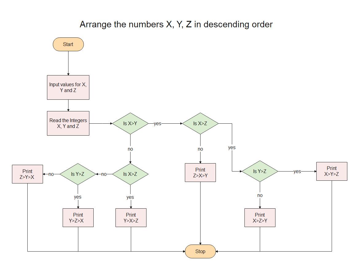 Arrange the numbers X, Y, Z in descending order
