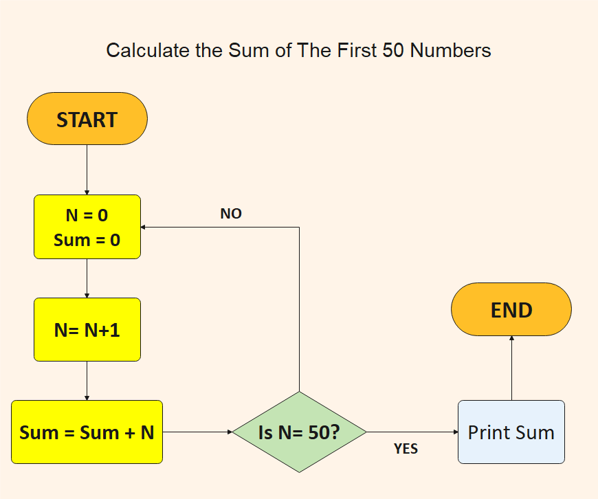 Calculate the Sum of The First 50 Numbers