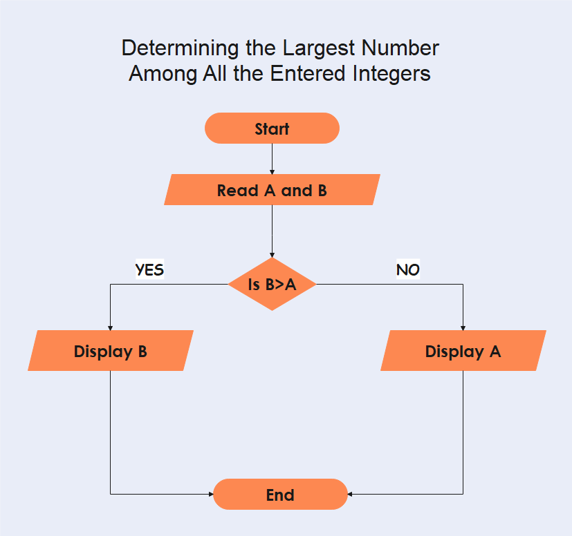 Determining the Largest Number Among All the Entered Integers