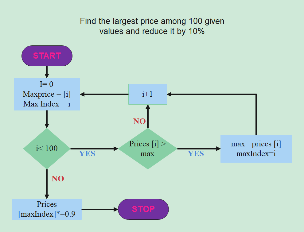 Find the largest price among 100 given values and reduce it by 10%