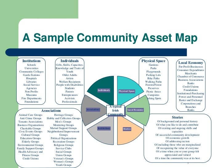 community asset map example