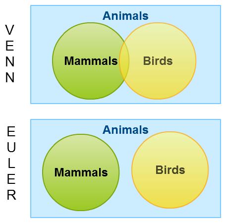 Venn-Diagramm vs Euler-Diagramm