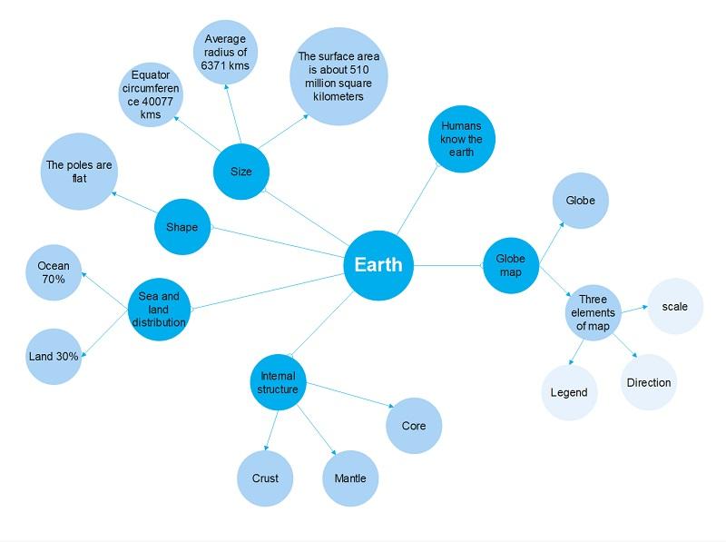 bubble-diagrams-tutorial-6
