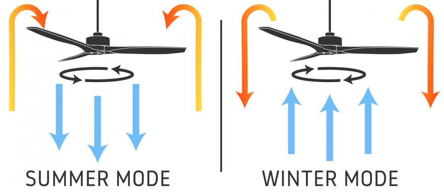 how fan works