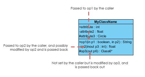 Parameter Directionality