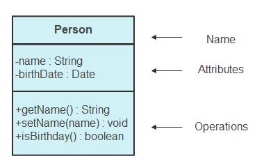 class notation