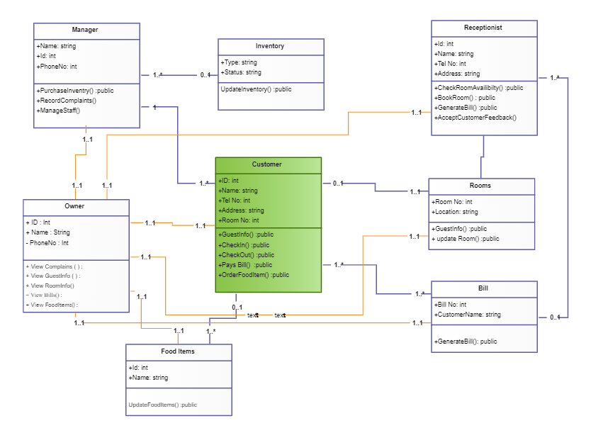 Class Diagram for Hotel Management System