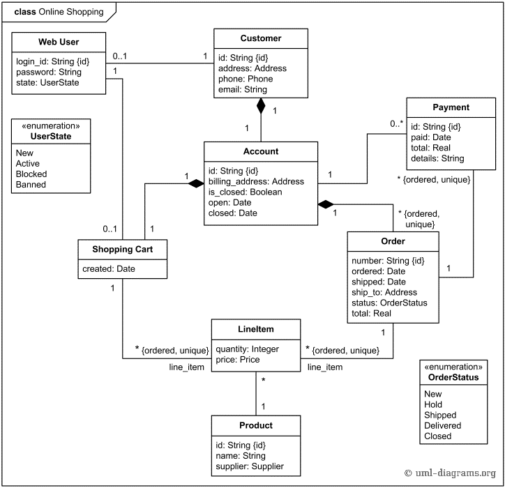 Class Diagram for Online Shopping