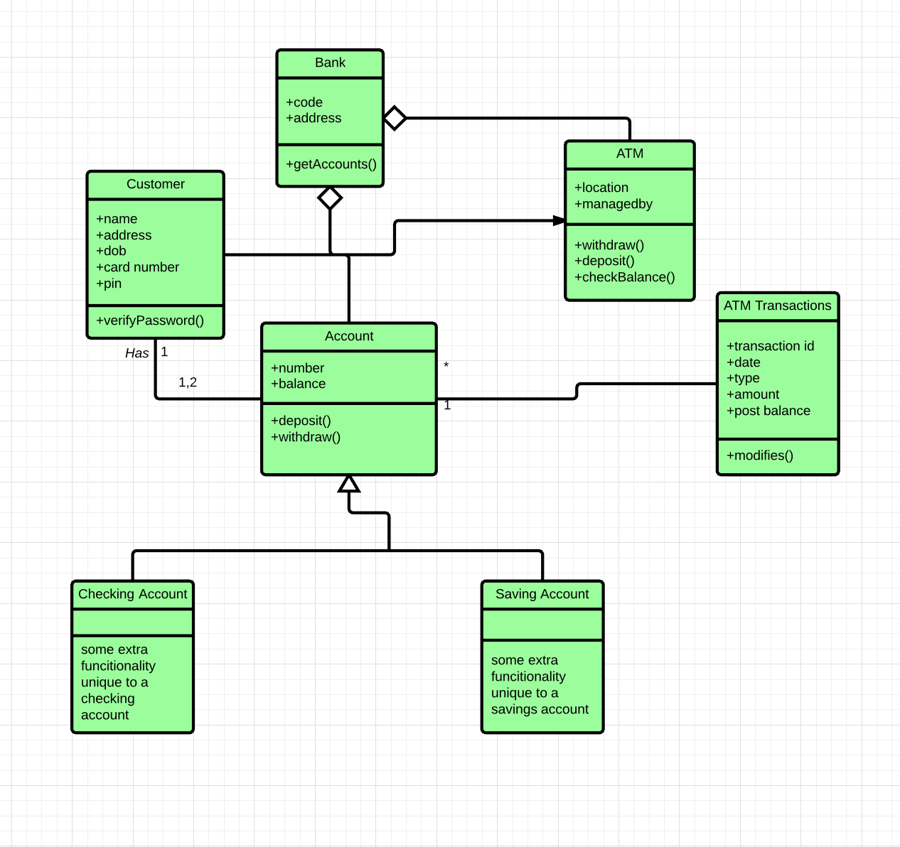 Class Diagram for Banking System