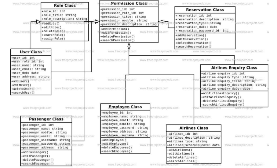Class Diagram for Airline Reservation System
