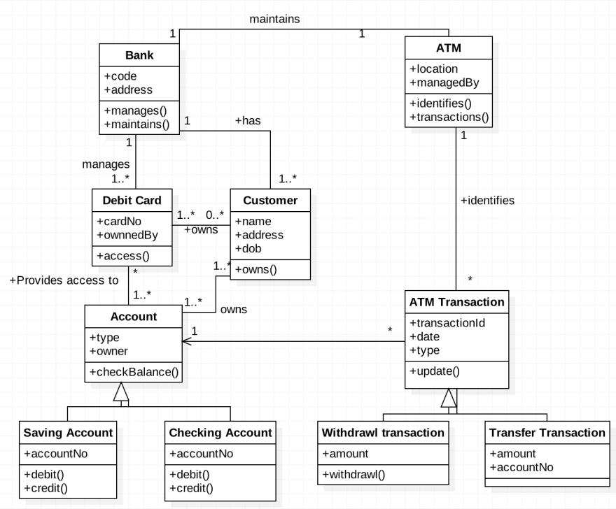 Class Diagram for ATM