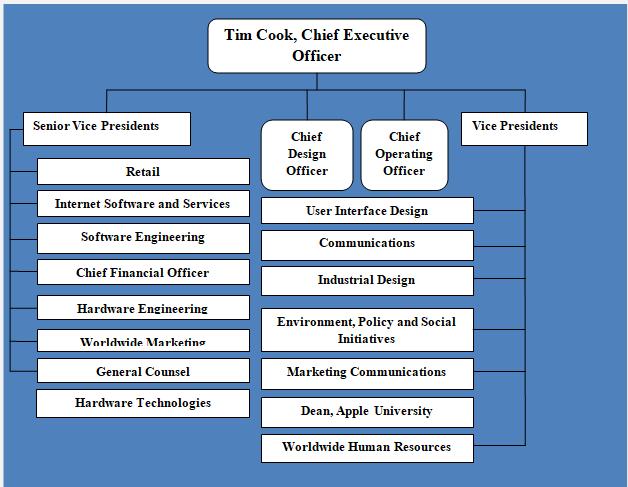 Apple organizational structure