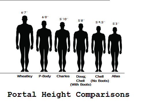 Height Comparison Chart