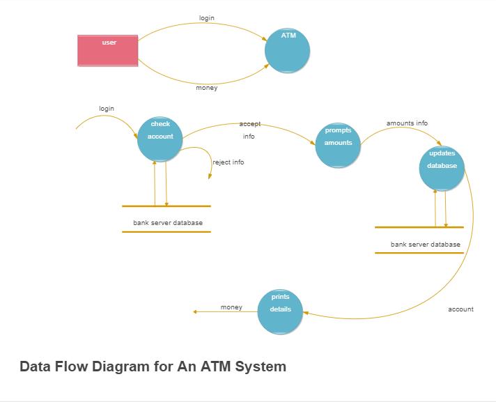 atm dataflow example