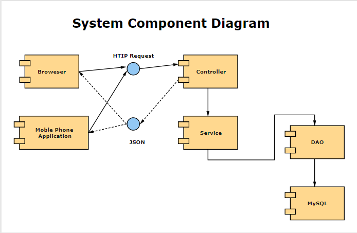 Examples of Component Diagram