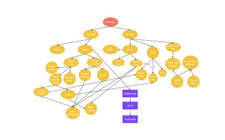 mapa conceptual de mecánica