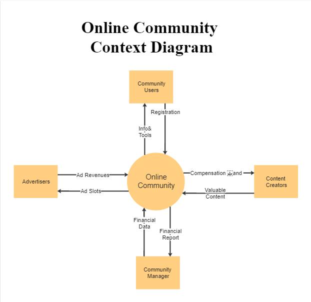 conetxt-diagram-example