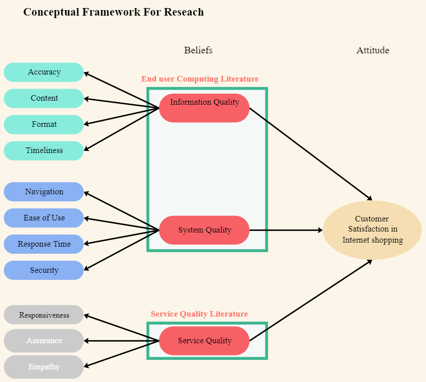 conceptual framework for research