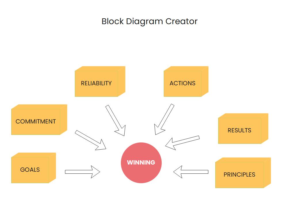 Block Diagram Creator