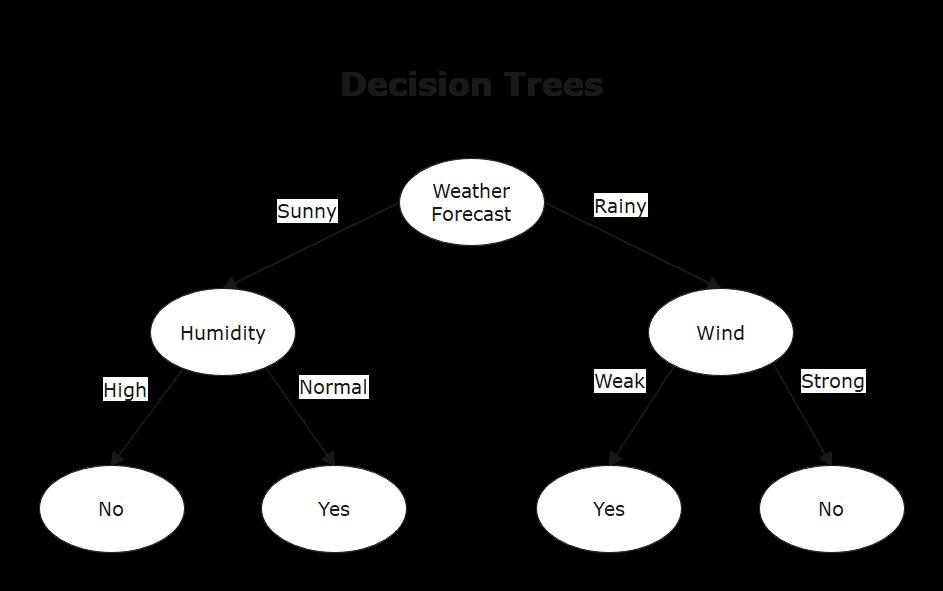 decision tree example 1
