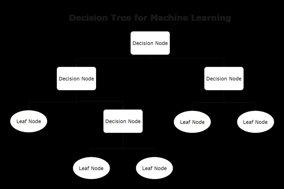 decision tree example 2