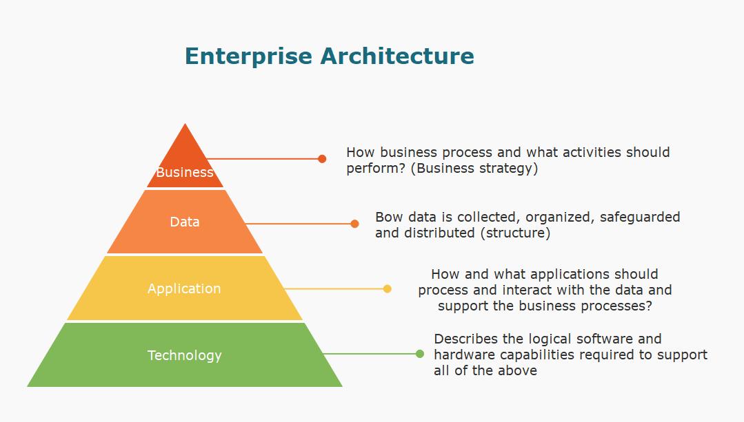 enterprise architecture diagram example