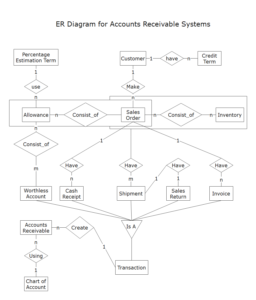 ER Diagram for Accounts Receivable Systems