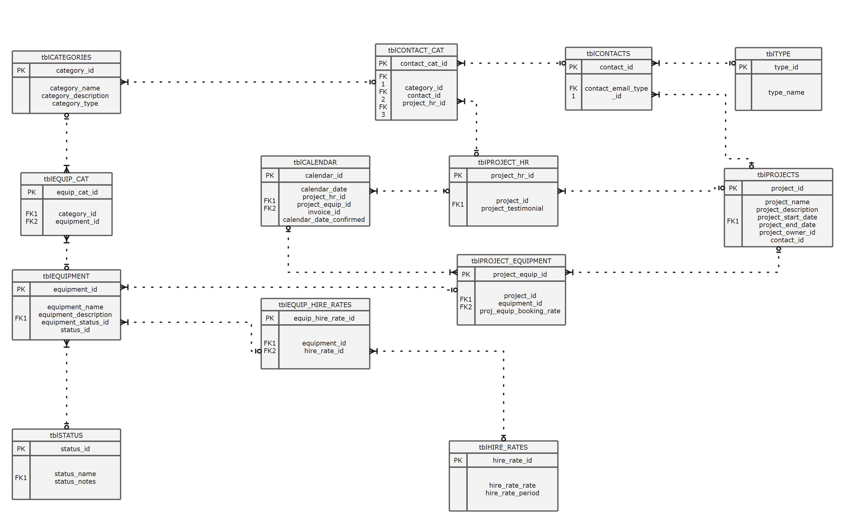Standard Entity Relationship Diagram