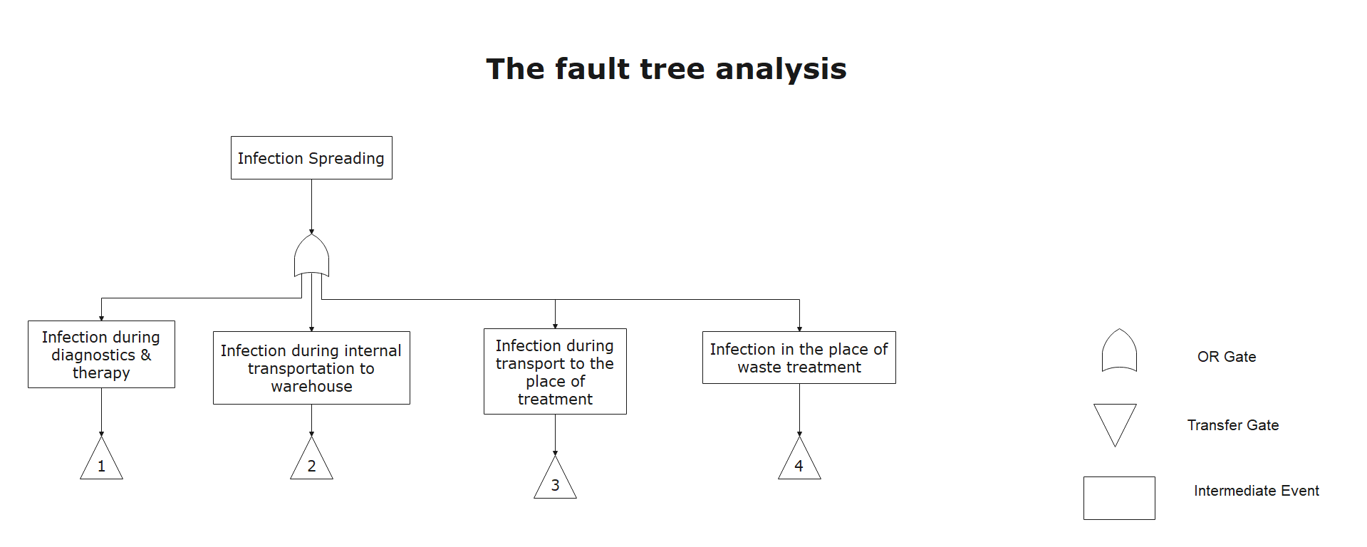 fault tree analysis example 2