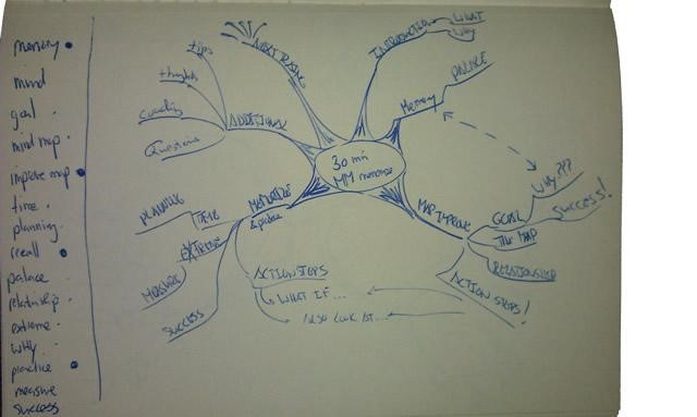 How to Create a Mind Map on Paper