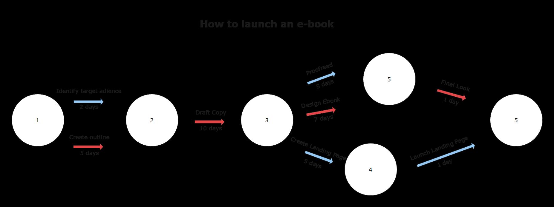 pert chart - How to Launch an E-book