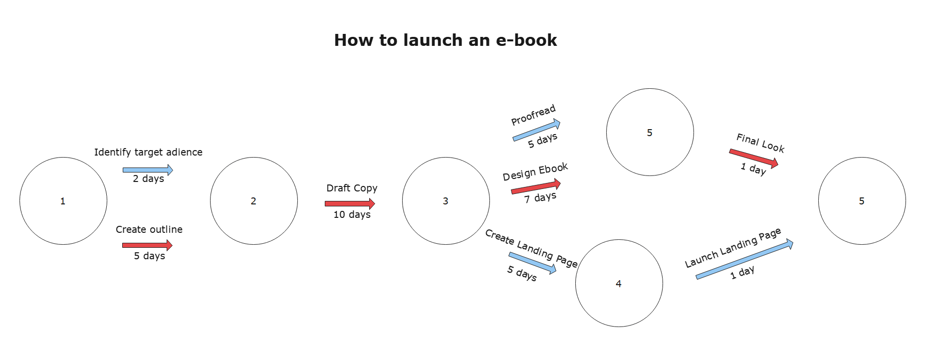 pert chart example 1